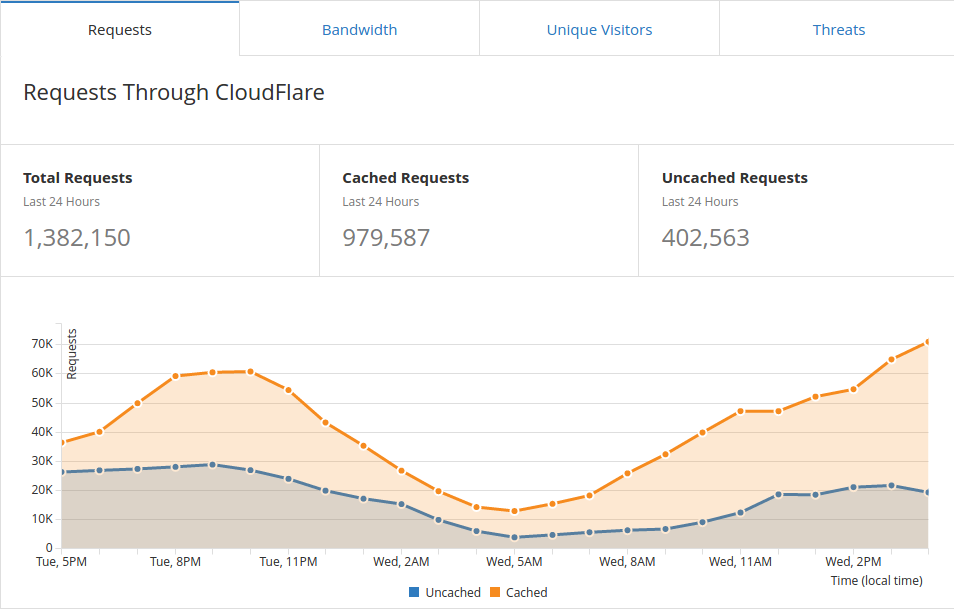 CloudFlare Video Cache
